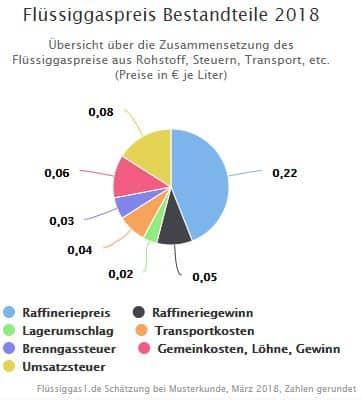 Flüssiggas kaufen - das sind die Bestandteile der Flüssiggaspreise