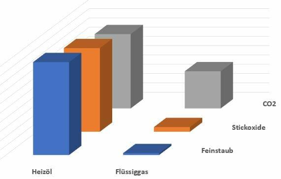 Flüssiggas vs. Heizöl - Feinstaub, Stickoxide, CO2