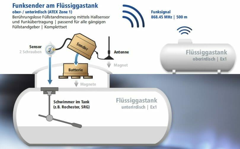 Grafik zur Funktion Füllstandsanzeige Gastank per WLAN und Funk