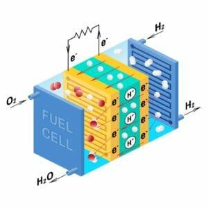 Diagramm Schaubild Brennstoffzelle