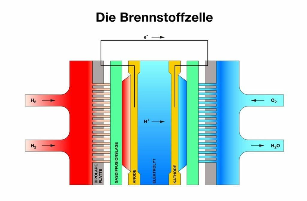 Illustration Aufbau Brennstoffzelle