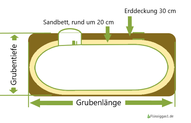 Grafische Darstellung eines unterirdischen Flüssiggastanks