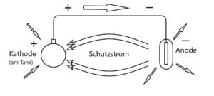 Schematische Darstellung einer KKS-Anlage